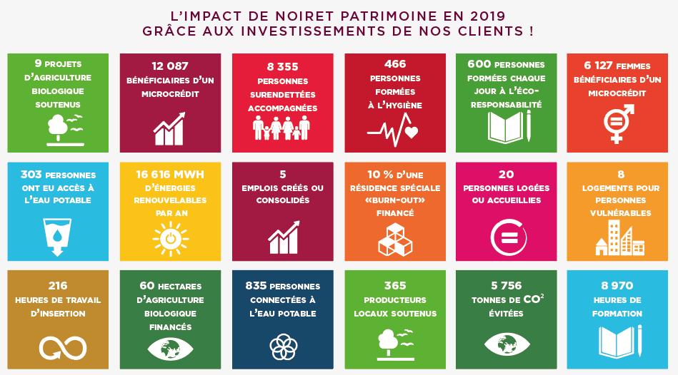analyse de l'impact des clients de Noiret Patrimoine en 2019